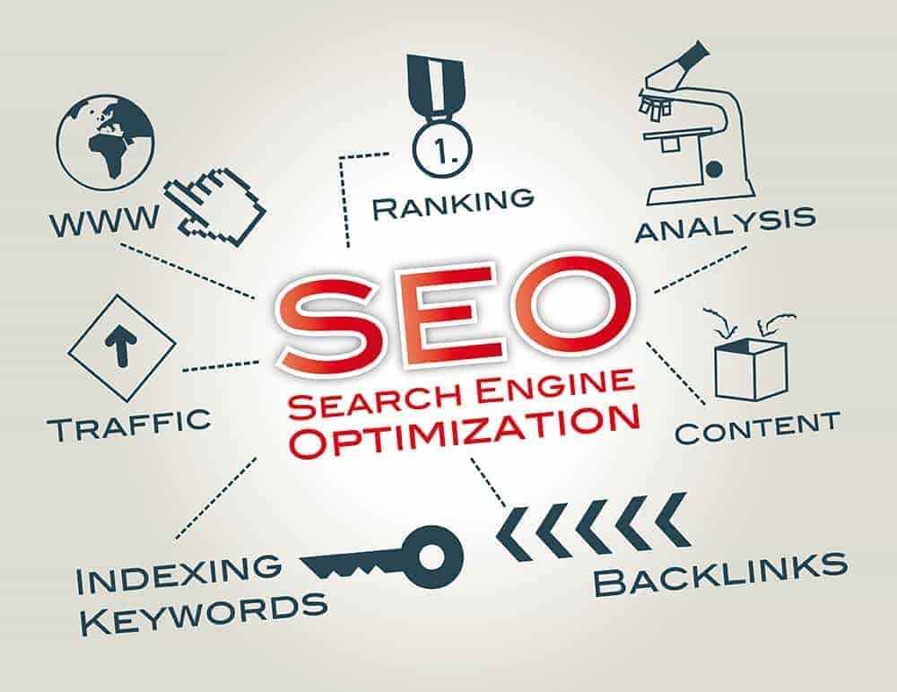 5 Reasons why you're Business Needs SEO